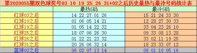 [公益彩票]万妙仙双色球20055期推荐:推荐独蓝07