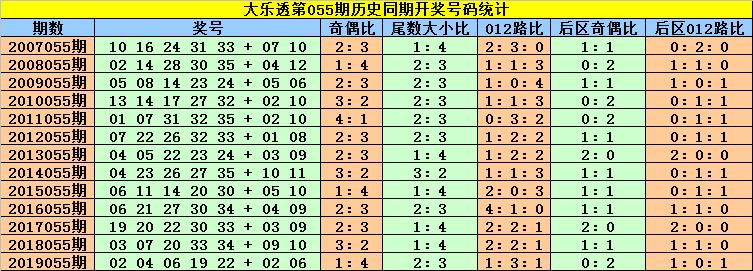 [公益彩票]高月大乐透第20055期:前区杀号14 22