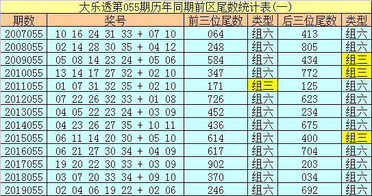 [公益彩票]冰丫头大乐透第20055期:前三位尾数079
