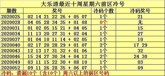 [公益彩票]何明大乐透第20055期:参考冷号16 33