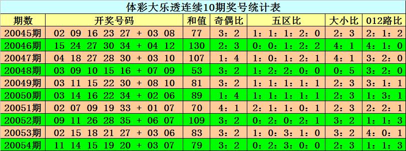 [公益彩票]阿旺大乐透第20055期:后区双胆02 08