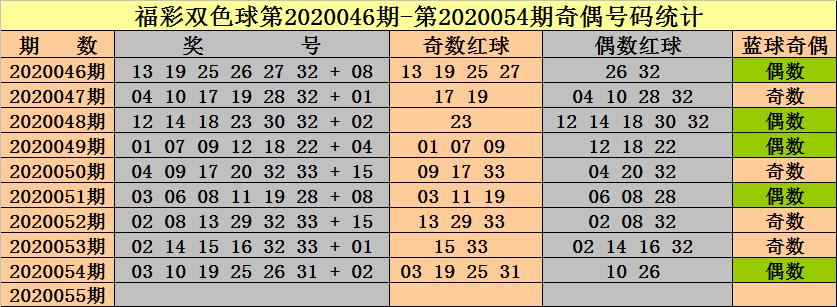 [公益彩票]钟天双色球20055期推荐:红球奇偶比3-3