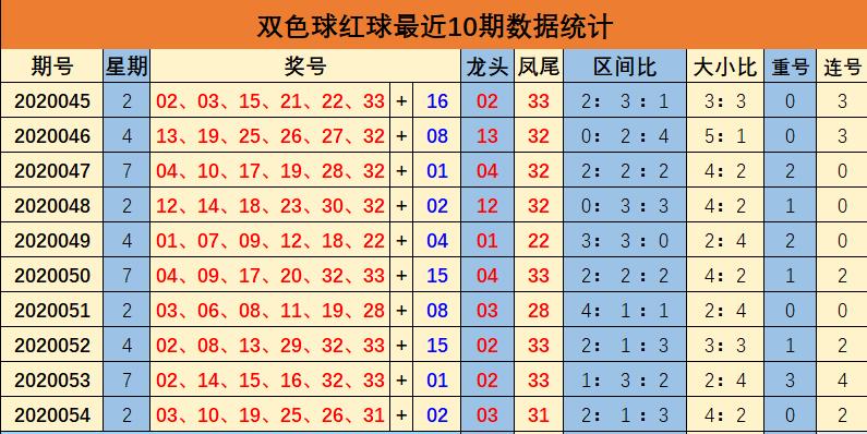 [公益彩票]余年双色球20055期推荐:红球连号轮空