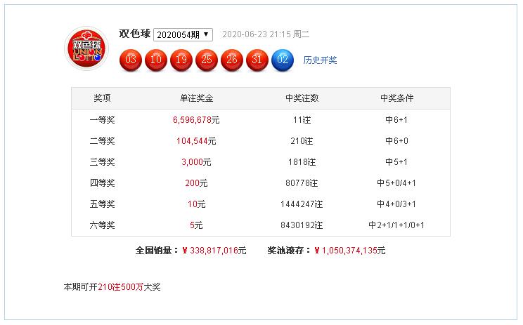 [公益彩票]杨天双色球20055期推荐:单挑蓝球07