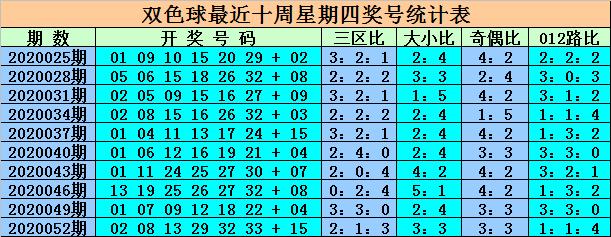 [公益彩票]王重明双色球20055期推荐:关注凤尾26