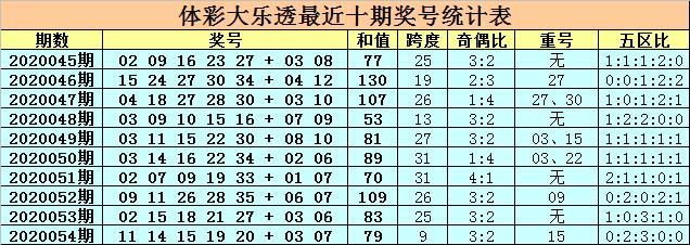 [公益彩票]卜算子大乐透第20055期:前区胆码10 28