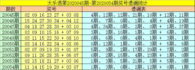 [公益彩票]财姐大乐透第20055期:后区杀号02 06