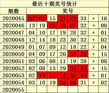 [公益彩票]易衍双色球20055期推荐:推荐红胆14 15