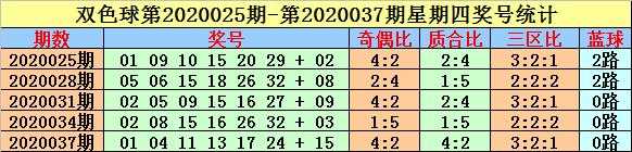 [公益彩票]英豪双色球20055期推荐:三区比2-2-2
