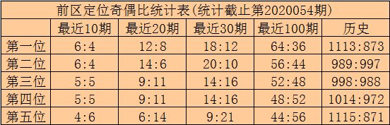 [公益彩票]高月大乐透第20055期:前区双胆34 35