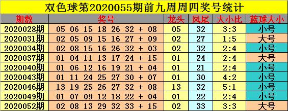 [公益彩票]钟玄双色球20055期推荐:预测蓝球10