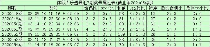 [公益彩票]安仔大乐透第20055期:龙头01凤尾32
