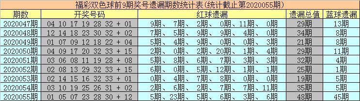 [公益彩票]海草双色球20056期:热码红球走冷