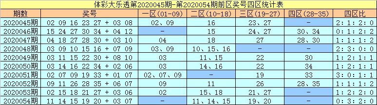 [公益彩票]许老六大乐透第20055期:前区胆码06 25