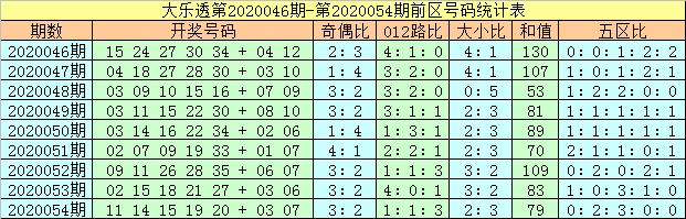 [公益彩票]马追日大乐透第20055期:后区大号走热