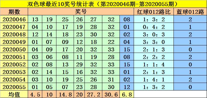 [公益彩票]李阳双色球20056期:预出2路号龙头