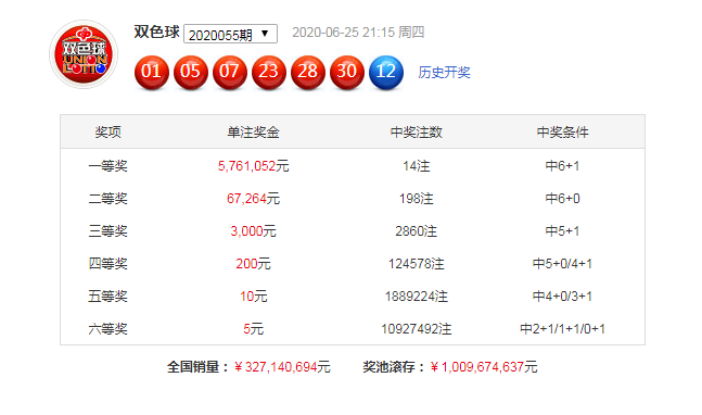 [公益彩票]樊语双色球20056期推荐:偶数红球热出