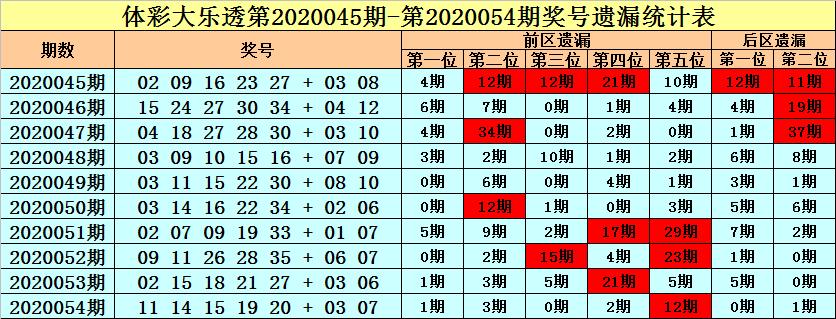 [公益彩票]王朝天大乐透第20055期:前区热码火爆