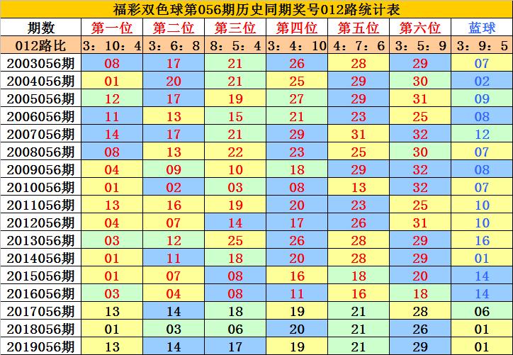 [公益彩票]李老头双色球20056期:排除0路蓝球