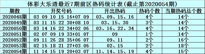 [公益彩票]李真人大乐透第20055期:前区温码04 10