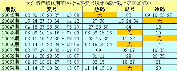 [公益彩票]南华天大乐透第20055期:前区冷码25 29