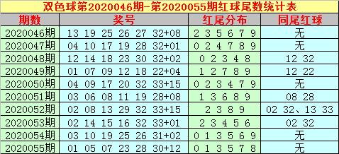 [公益彩票]大玩家双色球20056期:红球龙头参考01