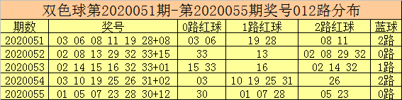 [公益彩票]彩客双色球20056期:0路红球活跃