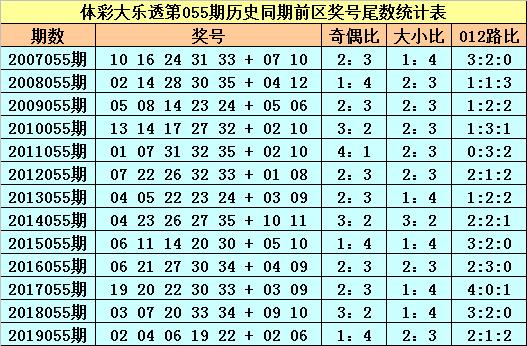 [公益彩票]苏苏大乐透第20055期:前区奇尾转热