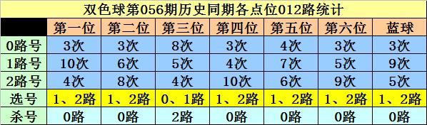 [公益彩票]李白石双色球20056期:红二区参考16 22