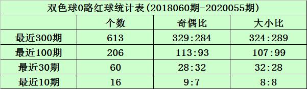[公益彩票]沧海双色球20056期:2路红球参考26