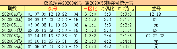 [公益彩票]李太阳双色球20056期:红球重号参考30