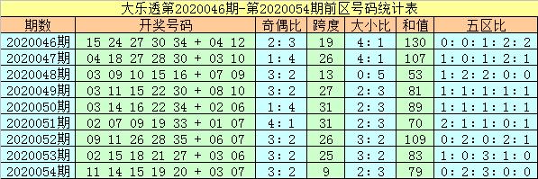 [公益彩票]杨万里大乐透第20055期:前区奇偶比3-2