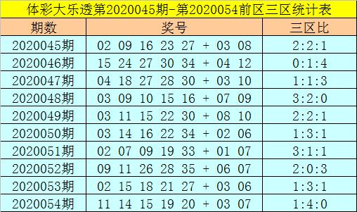 [公益彩票]强哥大乐透第20055期:后区首位关注03