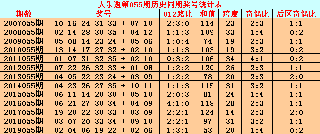 [公益彩票]英豪大乐透第20055期:前区2路号参考14