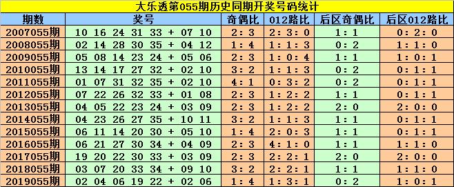 [公益彩票]赵灵芝大乐透第20055期:后区首位关注1路