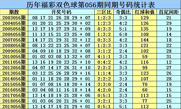 [公益彩票]乾兵双色球20056期:红三区比参考1-1-4