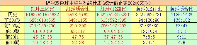 [公益彩票]唐羽双色球20056期:质数红球减少