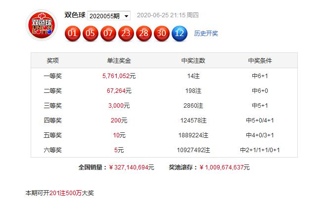 [公益彩票]刘一手双色球20056期:奇数蓝球回补