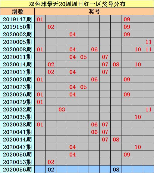 [公益彩票]亦玄双色球20056期:预出连码红球