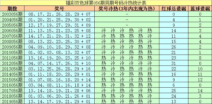 [公益彩票]胖头陀双色球20056期:凤尾参考32
