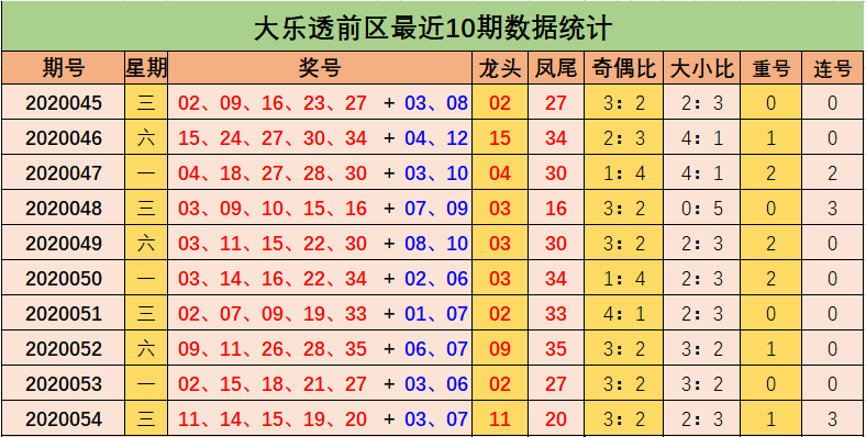 [公益彩票]高强大乐透第20055期:后区防全偶