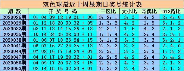 [公益彩票]王重明双色球20056期:龙头预下降
