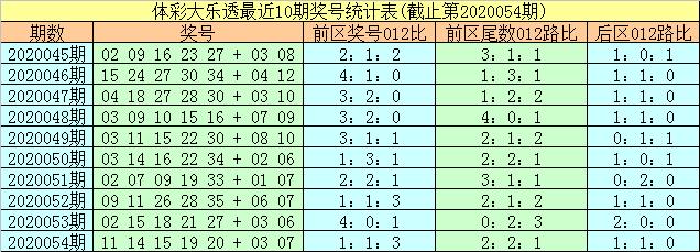 [公益彩票]易阳指大乐透第20055期:防2路尾数转冷