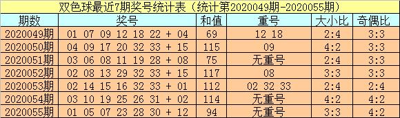 [公益彩票]小霸王双色球20056期:红球和值走小
