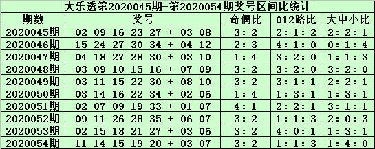 [公益彩票]郑飞大乐透第20055期:前区大号区段热出