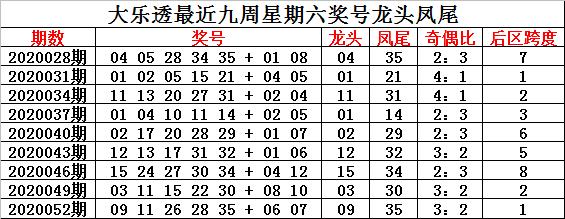 [公益彩票]钟玄大乐透第20055期:前区奇偶比4-1