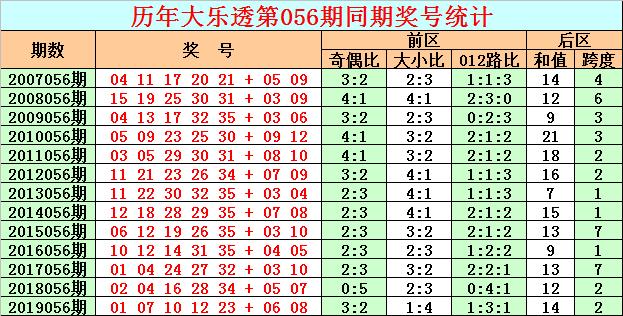 [公益彩票]彩客大乐透第20056期:蓝码推荐08 11