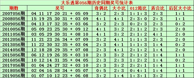 [公益彩票]金成大乐透第20056期:后区杀号03 07