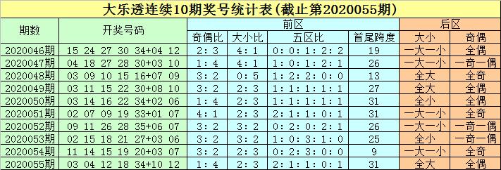 [公益彩票]豹子头大乐透第20056期:推荐凤尾35