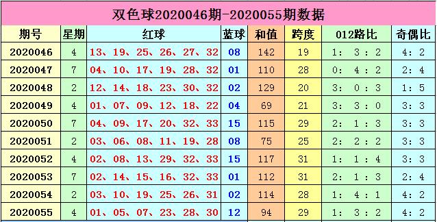 [公益彩票]李长生双色球20056期:预测质合比1-5